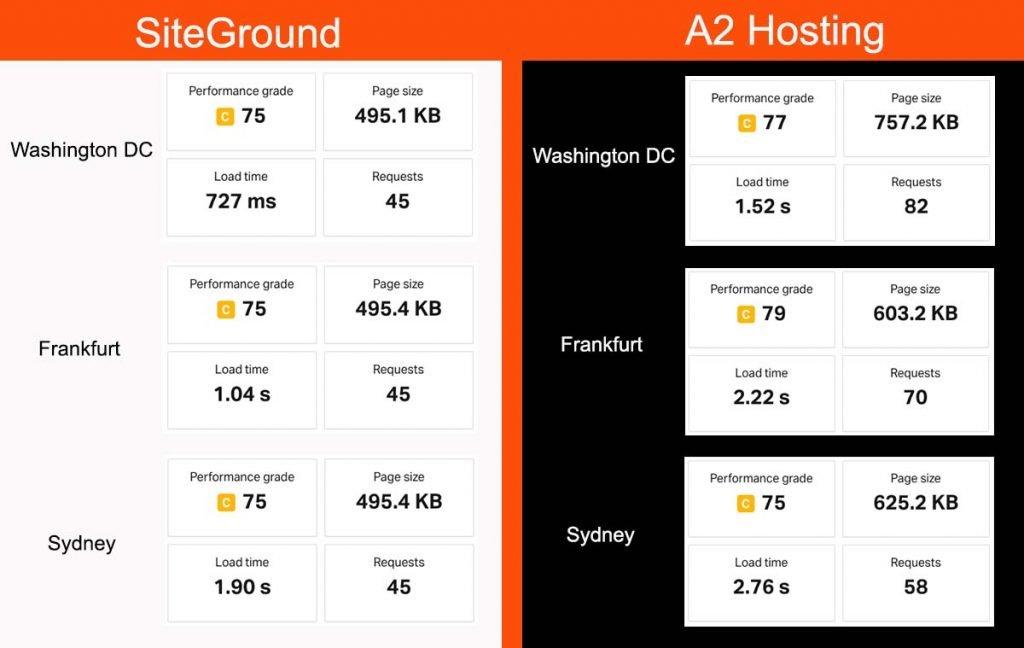 SiteGround vs A2 Hosting Speed Test