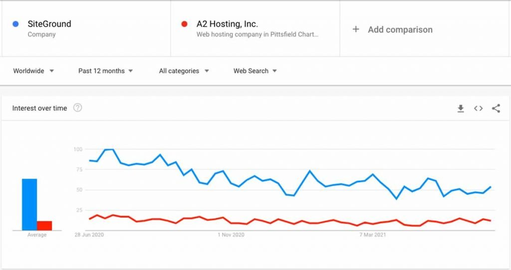 Siteground vs A2 Hosting Popularity