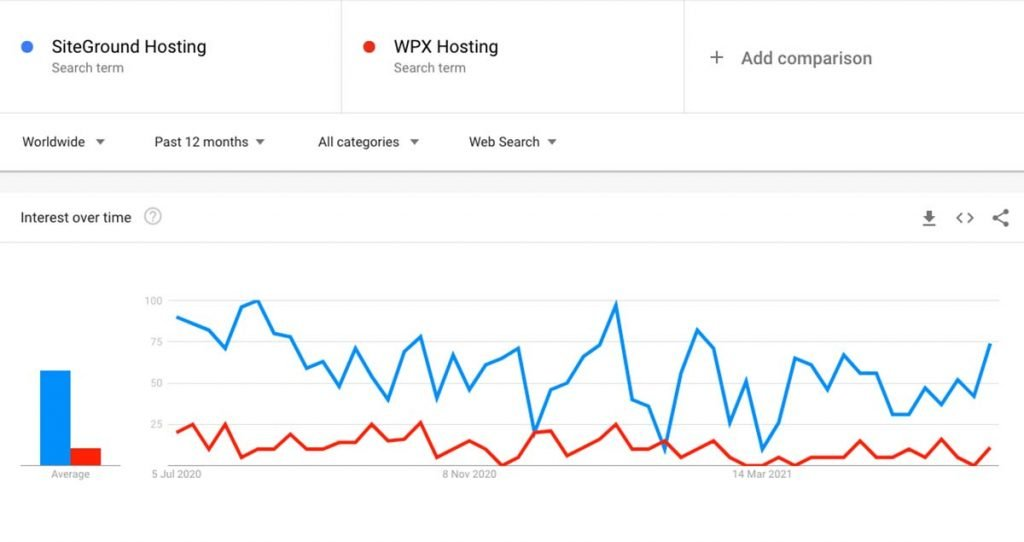 SiteGround vs WPX Hosting - Google Trends