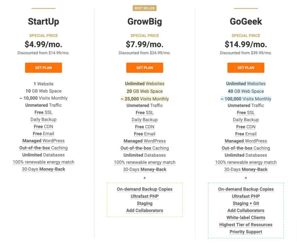 SiteGround Pricing vs WPX