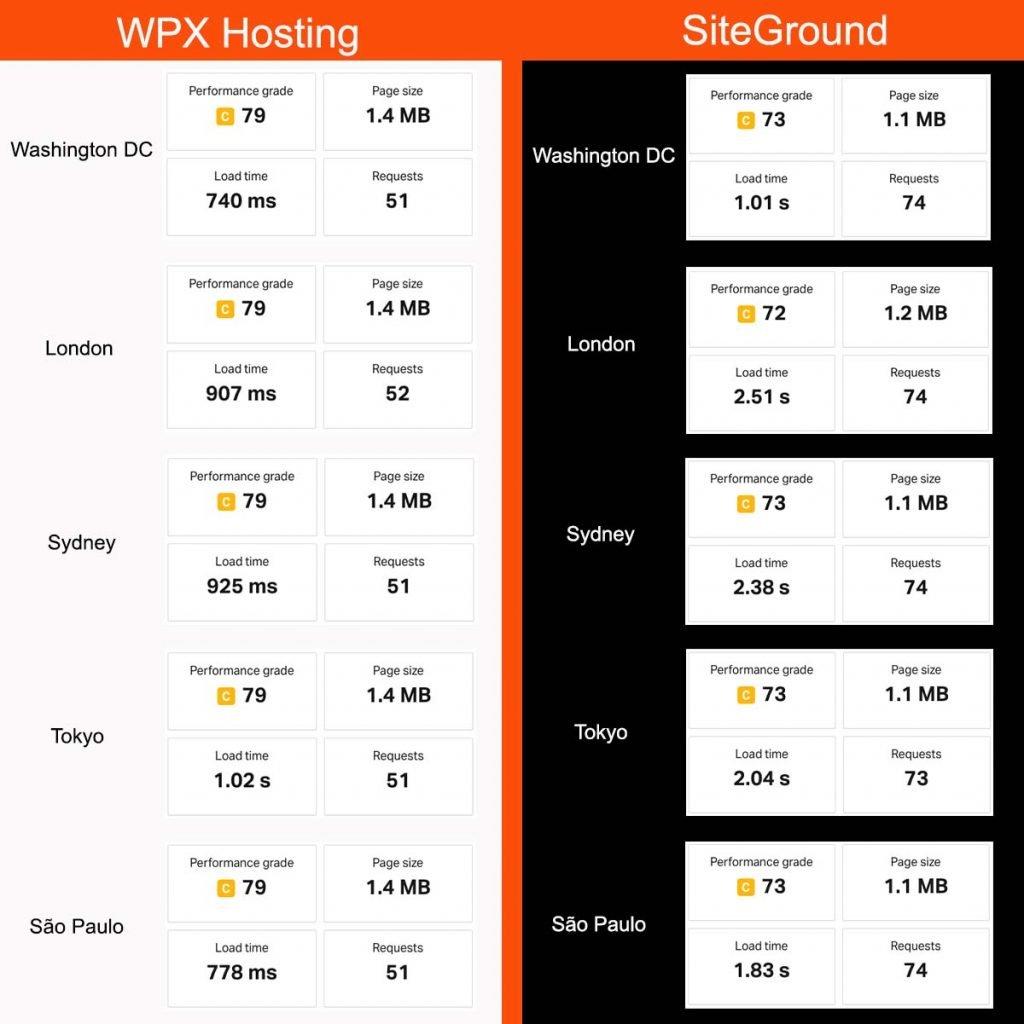 WPX Hosting vs SiteGround Speed Test